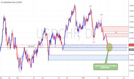 USDCHF: USDCHF WITH SND MIX DOW THEORY
