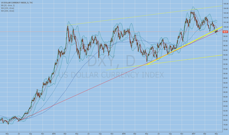DXY: basing but tight range