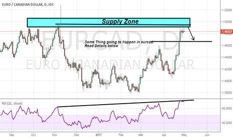 EURCAD: Eurcad seems a correction move we can see