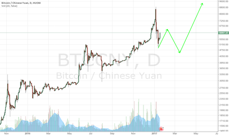 BTCCNY:  I believe that BTC will rise in the fut