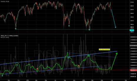 FINRA/FNSQ_SPY: SPY short interest on the rise again