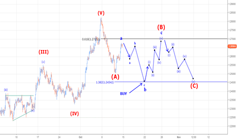 EURAUD: EURAUD trading wave C of a zig zag