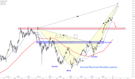 AAPL: Is it going to hit 160$... or 130$
