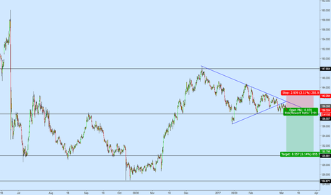 GBPJPY: GBPJPY 4h Short off Broken Symmetrical Triangle Support