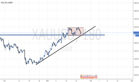 XAUUSD: Possible bull flag on Gold