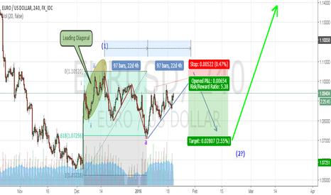 EURUSD: Elliott wave long opportunity