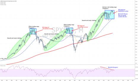 SPX500: Price behavior patterns - Long term analysis
