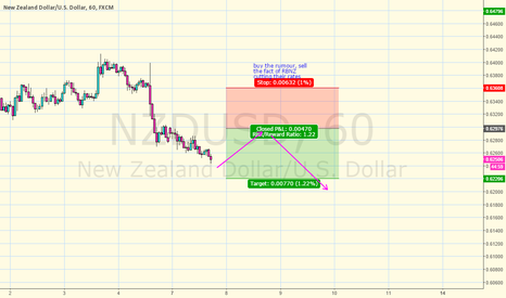 NZDUSD: buy the rumour, sell the fact of RBNZ cutting their rates