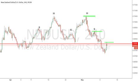 NZDUSD: NZDUSD SHORT SIMPLE VIEW