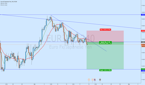 EURJPY: EUR/JPY- Trend Continuation Trade