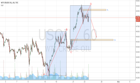 USOIL: OIL - ABCD formation