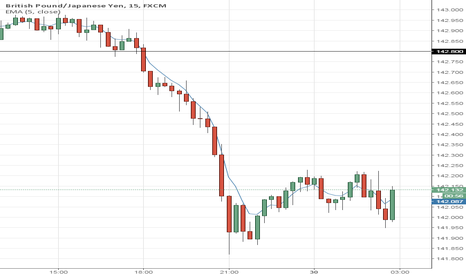 GBPJPY: Selling >142.80 3 PM