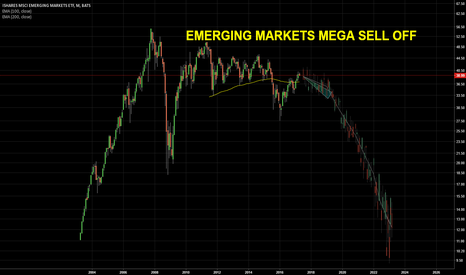 EEM: Emerging Markets Mega Sell Off for next 5 years...Game Over