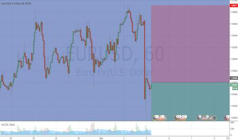 EURUSD: EURUSD TO THE DOWNSIDE