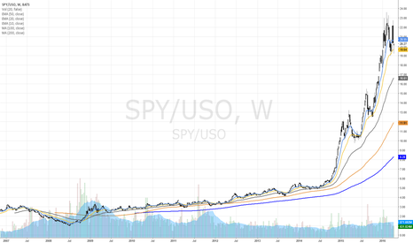 SPY/USO: SPY to USO... looks unsustainable