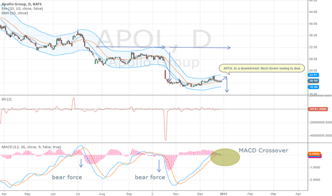 APOL: APOL`s short swing is due