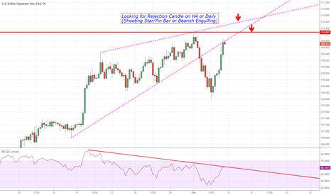 USDJPY: USD/JPY Im still willing to go Short around 110 Level