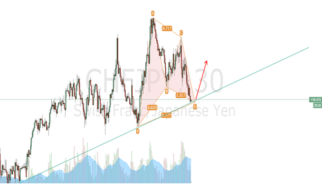 CHFJPY: i think gartley