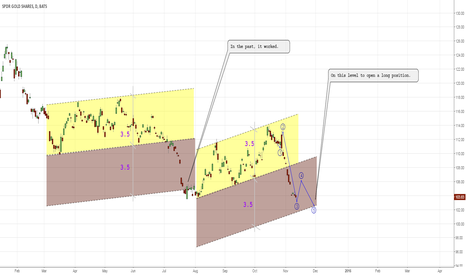 GLD: In the past, it worked.