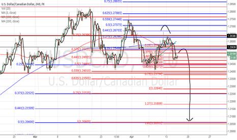 USDCAD: Mid term Bearish USD/CAD, below 1.267