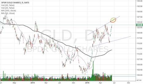 GLD: gold is looking good