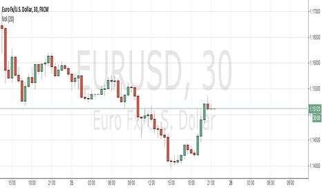 EURUSD: BUY EURUSD - Watch carefully at the open tomorrow.