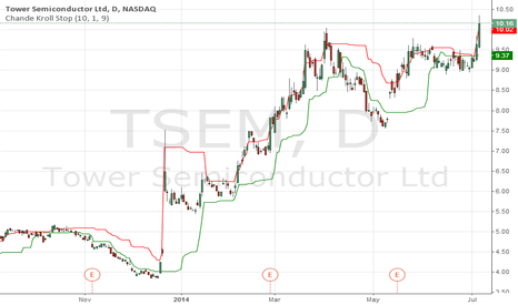 TSEM: BUY TSEM on 10.15 to 10.20  with stop loss of $9.50