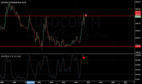 USDCOP: USDCOP COLOMBIAN PESO ON THE ZONE