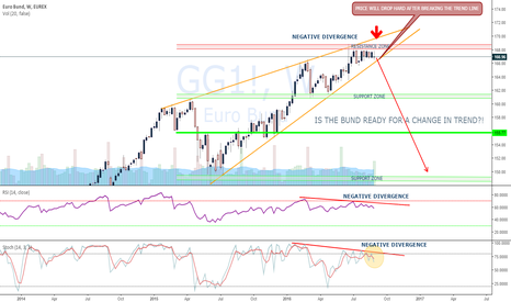 GG1!: THE BUND IS READY FOR A CRASH! HIGH PROBABILITY!