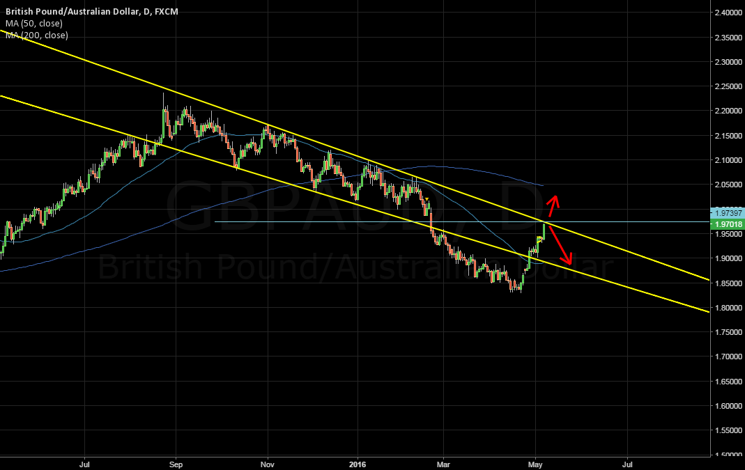 GBPAUD at critical point