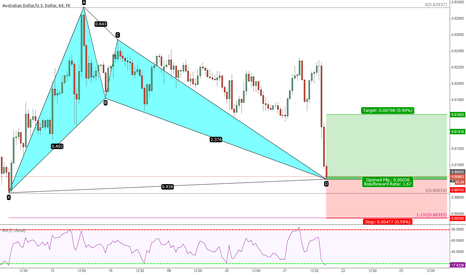 AUDUSD: AUDUSD Bullish Bat