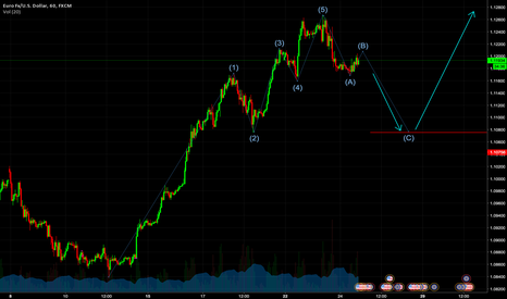 EURUSD: C-wave in the making, before the next impulse up
