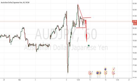 AUDJPY: Audjpy Perfect Risk2 Reward Ratio Trade