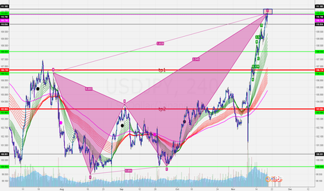 USDJPY: Crabby Patty TIME UJ