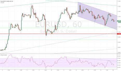 EURUSD: Momentum Topping Pattern, Gap Down Reinforces Bearish Bias