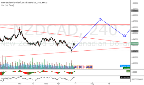 NZDCAD: NZDCAD hitting the bottom of a triangle