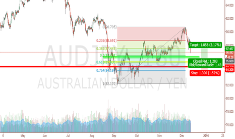 AUDJPY: Long Audjpy pair