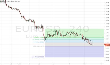 EURUSD: EUR / USD breaking low of 12 years