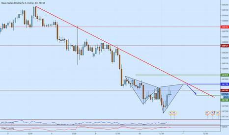 NZDUSD: NZDUSD potential short opportunity on an advanced pattern
