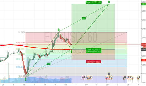 EURUSD: EURUSD Buy AB=CD waiting for the 382 Retracement