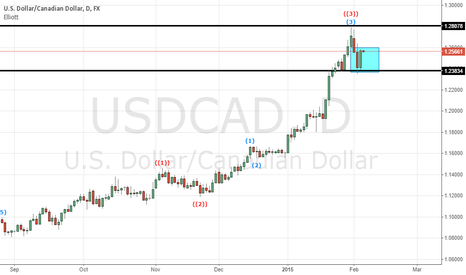 USDCAD: USD CAD $USD $CAD Possible Long 2bar Reversal