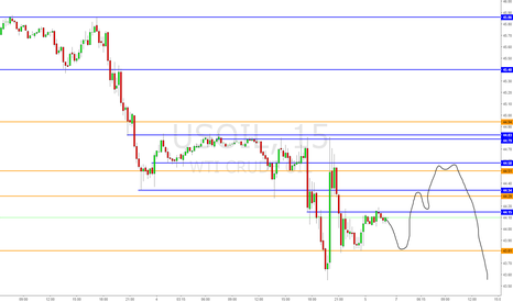 USOIL: CL Intraday movements