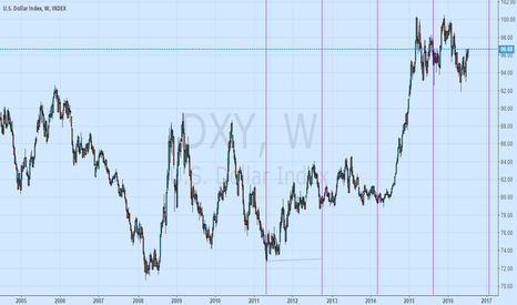 DXY: Time?