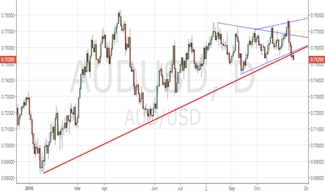 AUDUSD: AUD/USD – Re-test of September low likely