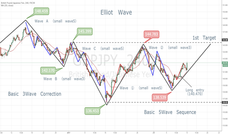 GBPJPY: Elliot Wave