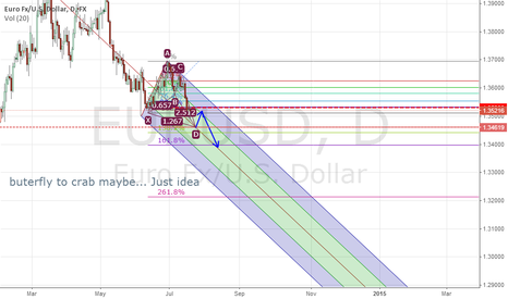 EURUSD: just post....