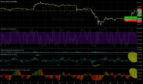 BTCUSD: Short. Multiple oscillators topped and RSI still high. 1hr