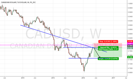 CADUSD: LOng USD CAD or short CAD USD