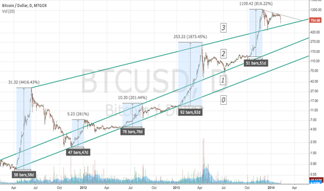BTCUSD: Today's Bitcoin Setback & The Thousand Dollar Psych Out