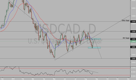 USDCAD: Potential Short USDCAD